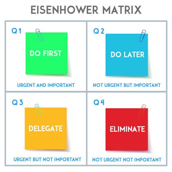 Eisenhower Matrix - Dynamic Web Training