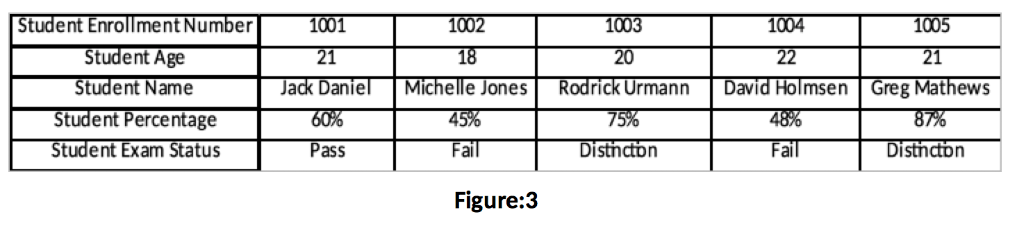 How to do VLOOKUP and HLOOKUP Figure 3 - Dynamic Web Training