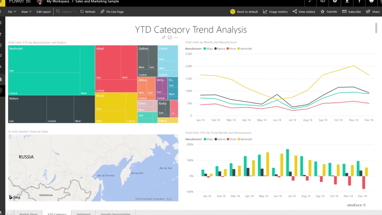Power Bi - Data Analytics - Dynamic Web Training