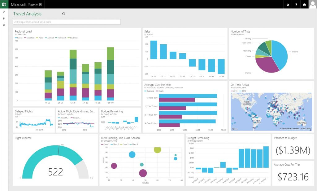 PowerBI Dashboard 3- Dynamic Web Training