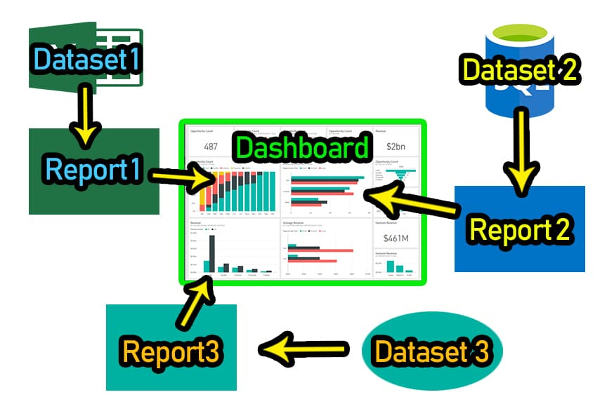 PowerBI Dashboard 4- Dynamic Web Training