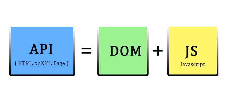 DOM Elements  - Dynamic Web Training