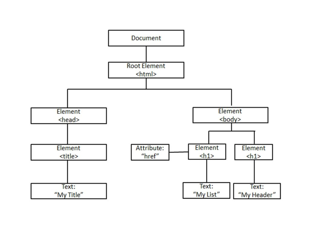 DOM Chart  - Dynamic Web Training