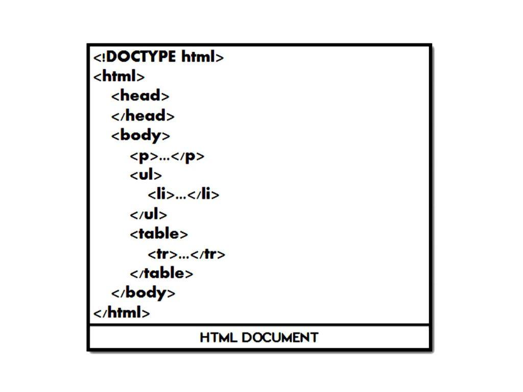 HTML Document - Dynamic Web Training