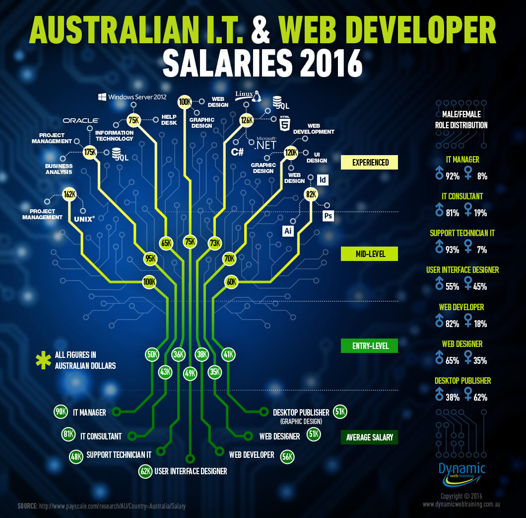 Salary Figures For Web It In 2016 Dynamic Web Training Blog